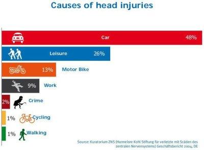 causes of head injuries