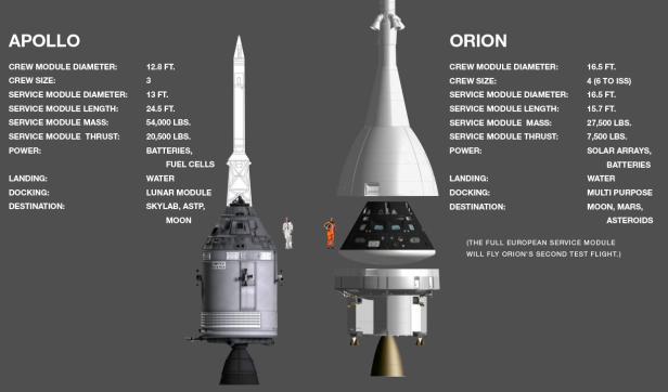 Apollo-Orion comparison