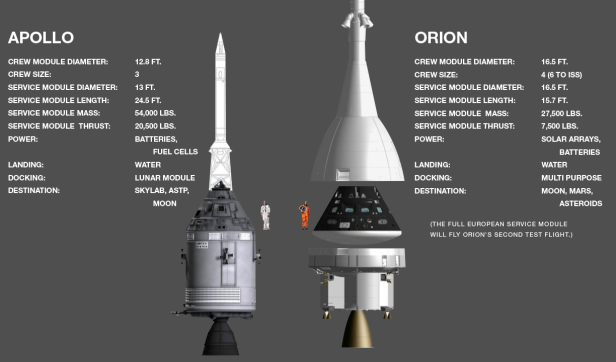 Apollo-Orion comparison