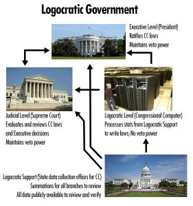 Logocratic Government