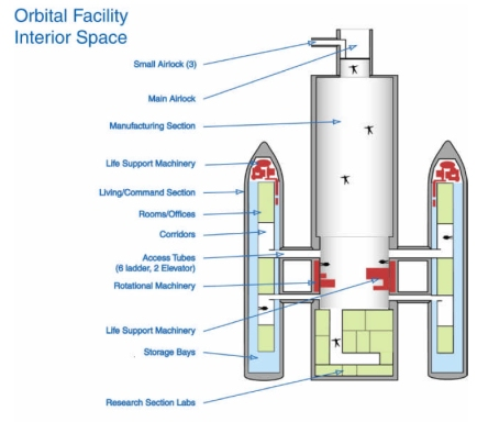 orbital facility