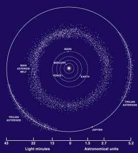 distance to the asteroid belt