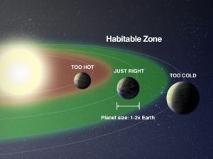 """The""""habitable zone,"""" within which it is conjectured that life can exist if there exists liquid water."""
