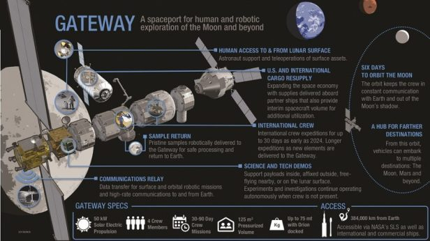 graphic of NASA's Gateway project and its components